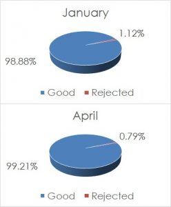 Pie Charts for Two-Proportions Test