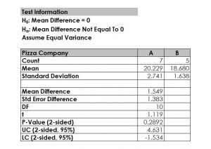 Two-sample t-test statistics