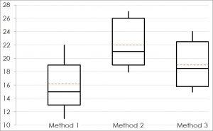 Analysis of Variances boxplot