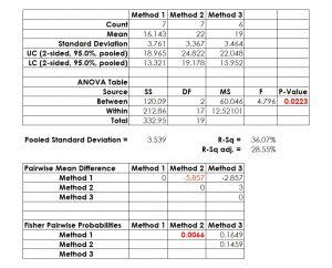 Figure 4: ANOVA Test Statistics