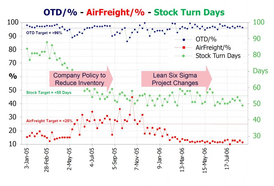 Balancing the Triplet of OTD, Inventory and AirFreight