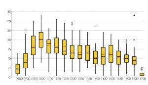 A Data Analytics Course Involves Plots