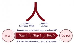 Competency Framework: Leadership Competencies, Core Competencies, Functional Competencies