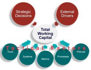 Working Capital meets Lean Six Sigma