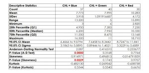 Test for Equal Variances - Descriptive Statistics for CHL Blue, CHL Green and CHL Red