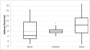 Test for Equal Variances - Box Plot for CHL Blue, CHL Green and CHL Red
