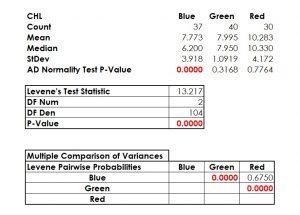Levene's Test for Equal Variances