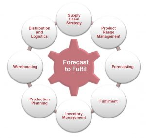Working Capital Area: Forecast to Fulfill