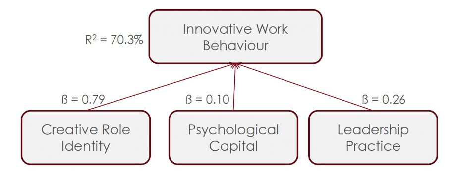 Figure 1: Drivers for Innovative Work Behaviour (n = 678, Singapore private and public organisations)
