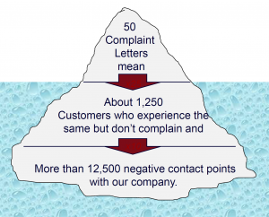 Value Complaints - They Carry Valuable Information About Your Processes