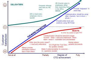 Kano Diagram for Prioritisation of CTQs for HR Data Analytics