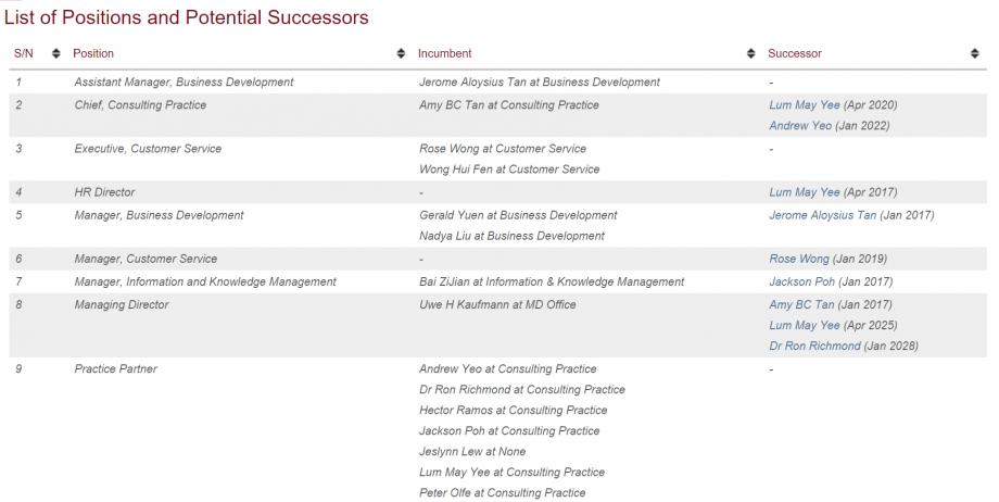 Talent Management - Succession Pipeline Example