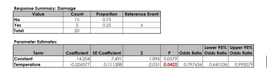 Logistic Regression - Regression Model - Binary Logistic Regression