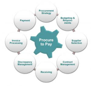 Working Capital Area: Procure To Pay
