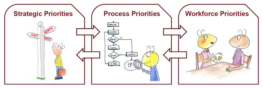 Strategic Workforce Planning Approach by COE