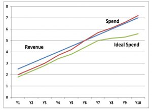 Procure to Pay - Spending Trends