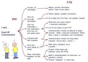 Translating VOC to CTQ for HR Data Analytics