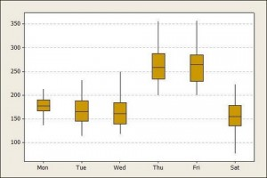 Takt time - Boxplot of No of Customers per Day of Week
